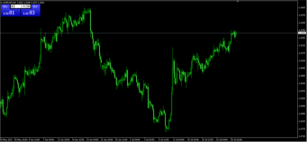 How to Read a Forex Chart or Chart
